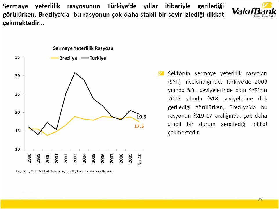 29 Sermaye yeterlilik rasyosunun Türkiye'de yıllar itibariyle gerilediği görülürken, Brezilya'da bu rasyonun çok daha stabil bir seyir izlediği dikkat çekmektedir...
