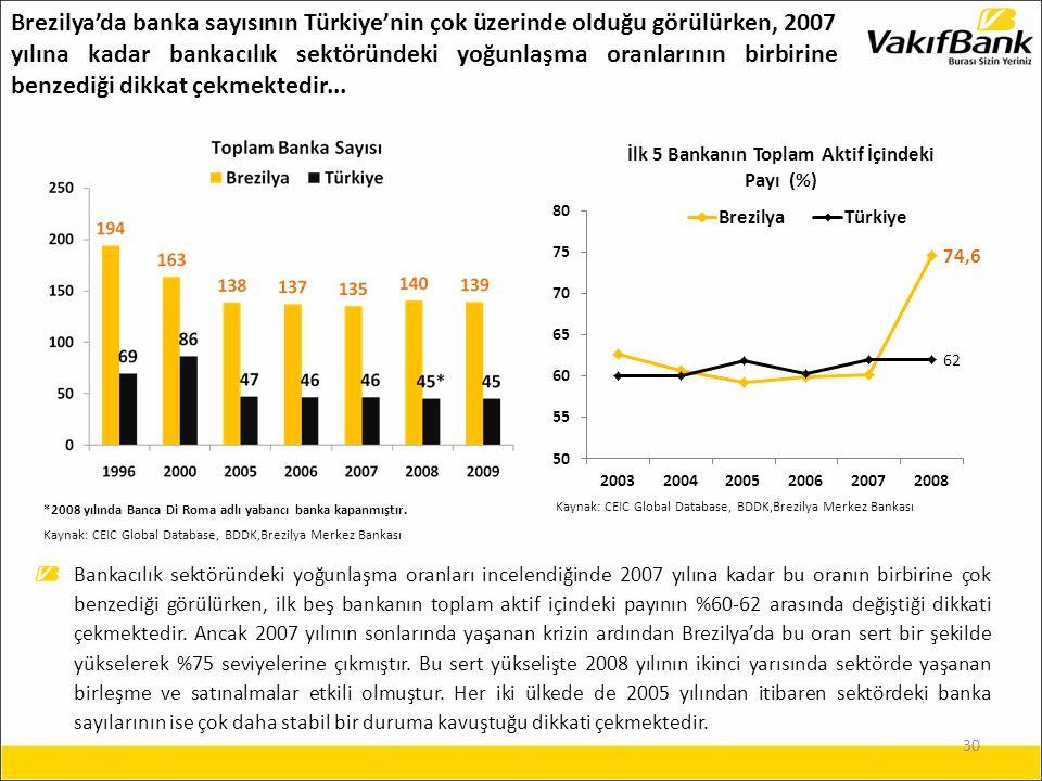 30 Bankacılık sektöründeki yoğunlaşma oranları incelendiğinde 2007 yılına kadar bu oranın birbirine çok benzediği görülürken, ilk beş bankanın toplam aktif içindeki payının %60-62 arasında değiştiği dikkati çekmektedir.