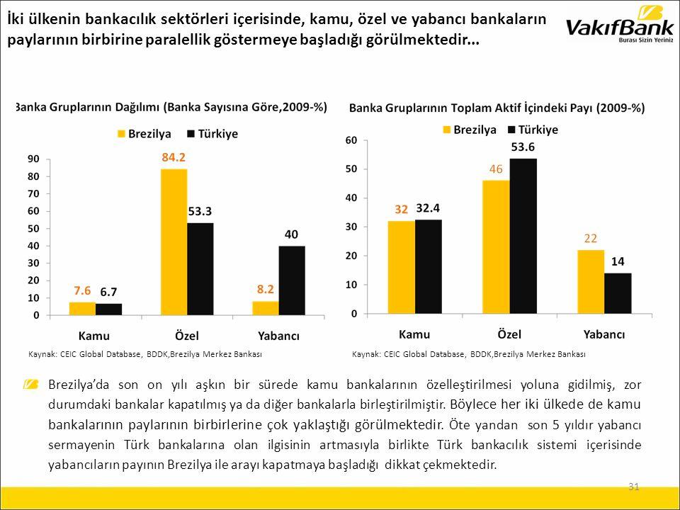 31 İki ülkenin bankacılık sektörleri içerisinde, kamu, özel ve yabancı bankaların paylarının birbirine paralellik göstermeye başladığı görülmektedir...