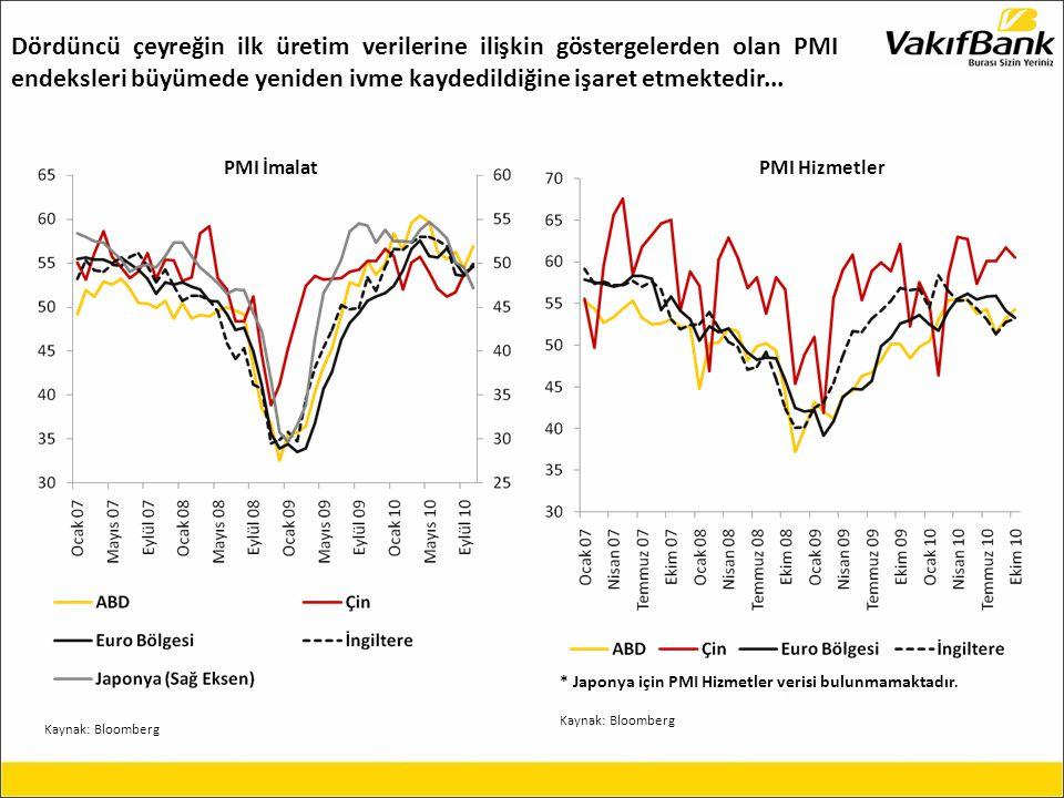 Kaynak: Bloomberg Toplam talebin yavaşlaması sonucunda ABD ve İngiltere'de enflasyon oranının gerilediği görülürken, gelişmiş ülkelerde faiz oranları tarihi düşük seviyelerde seyretmektedir...