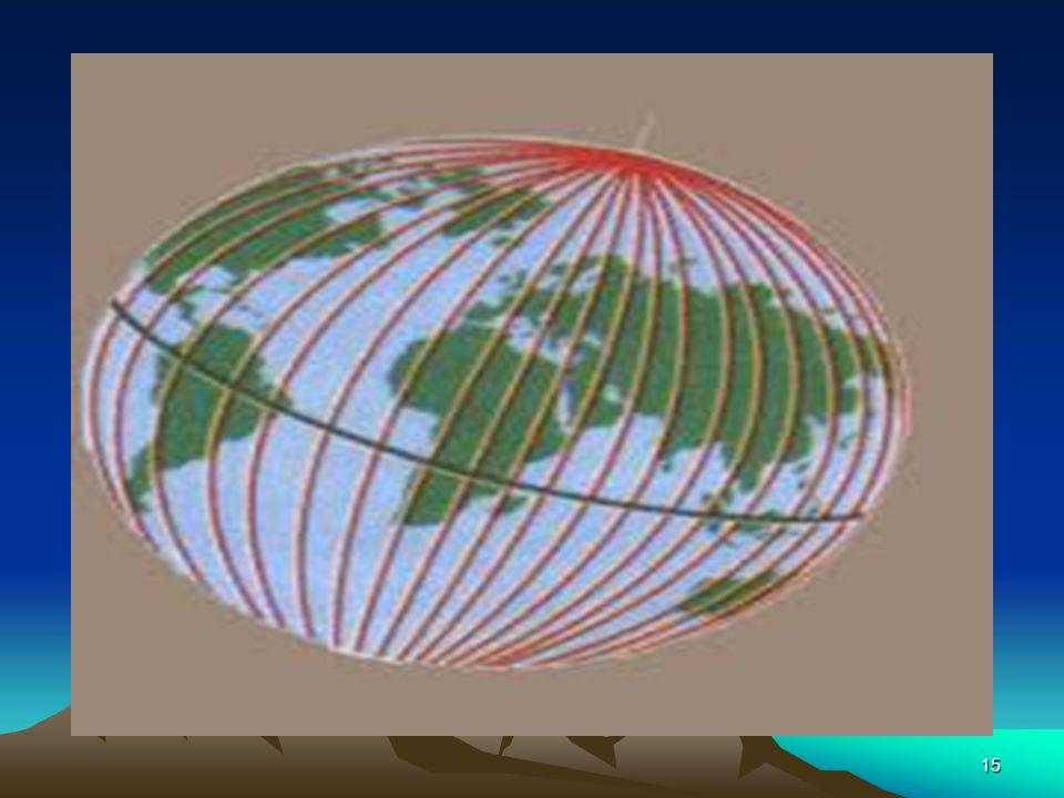 14 Dünyamızın Geoid Olmasının Sonuçları Dünyamızın bir yüzü aydınlık bir yüzü karanlık olur. Herhangi bir yerin enlemi kutup yıldızının görünüm açısın