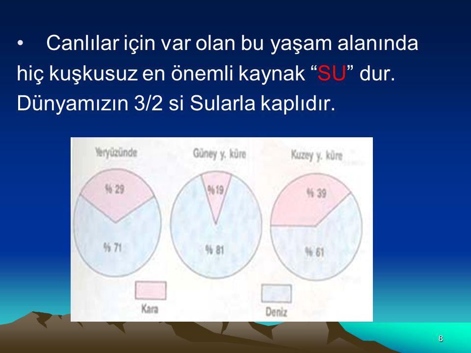 8 Canlılar için var olan bu yaşam alanında hiç kuşkusuz en önemli kaynak SU dur.