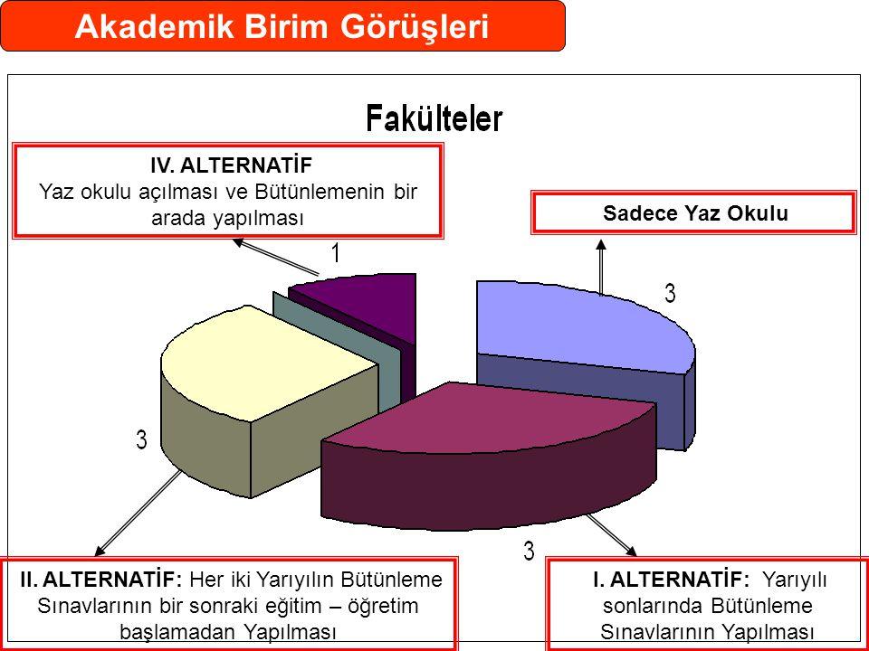 Akademik Birim Görüşleri I. ALTERNATİF: Yarıyılı sonlarında Bütünleme Sınavlarının Yapılması II.