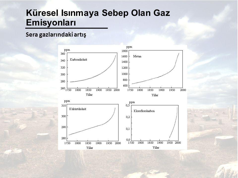 Sera gazlarındaki artış Küresel Isınmaya Sebep Olan Gaz Emisyonları