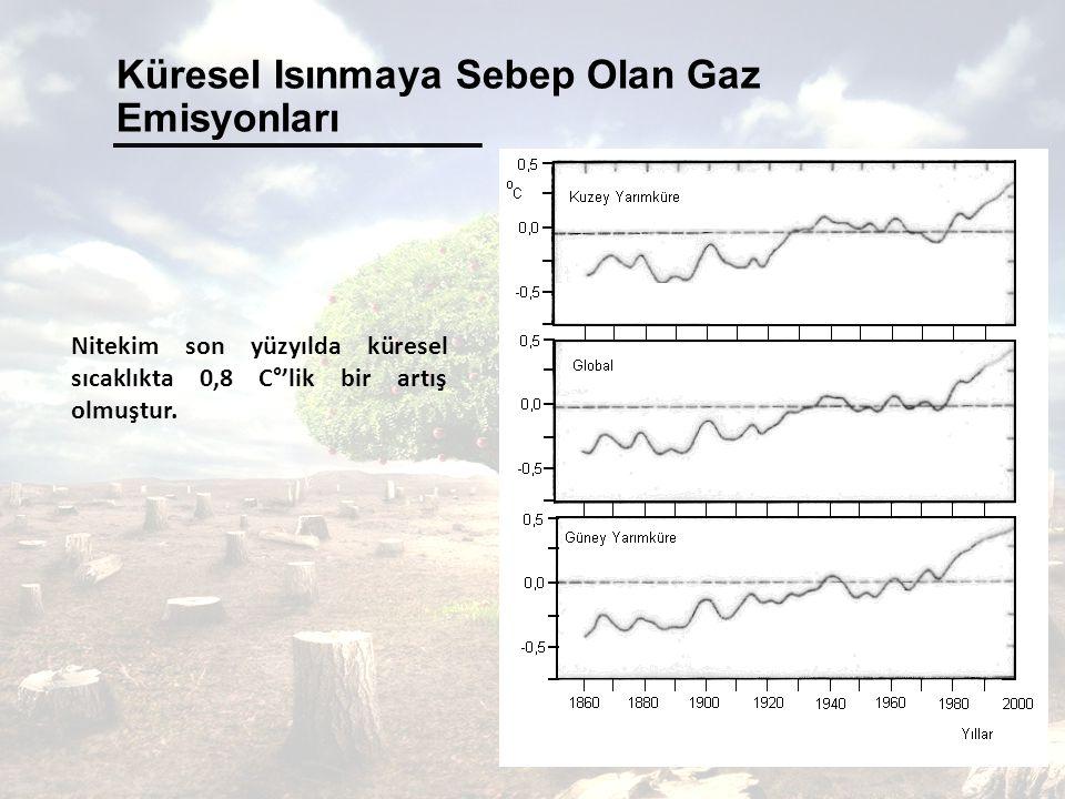 Küresel Isınmaya Sebep Olan Gaz Emisyonları Nitekim son yüzyılda küresel sıcaklıkta 0,8 C°'lik bir artış olmuştur.