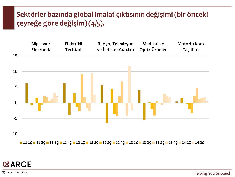 Sektörler bazında global imalat çıktısının değişimi (bir önceki çeyreğe göre değişim) (4/5). (*) Unido İstatistikleri