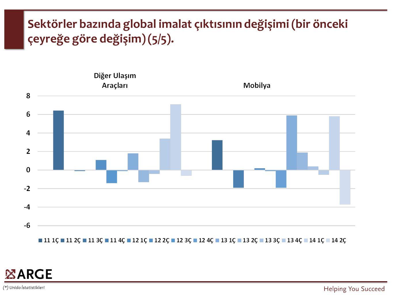 Sektörler bazında global imalat çıktısının değişimi (bir önceki çeyreğe göre değişim) (5/5). (*) Unido İstatistikleri