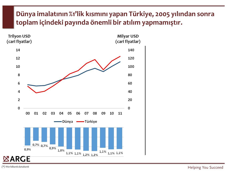 Dünya imalatının %1'lik kısmını yapan Türkiye, 2005 yılından sonra toplam içindeki payında önemli bir atılım yapmamıştır. (*) Worldbank databank Trily