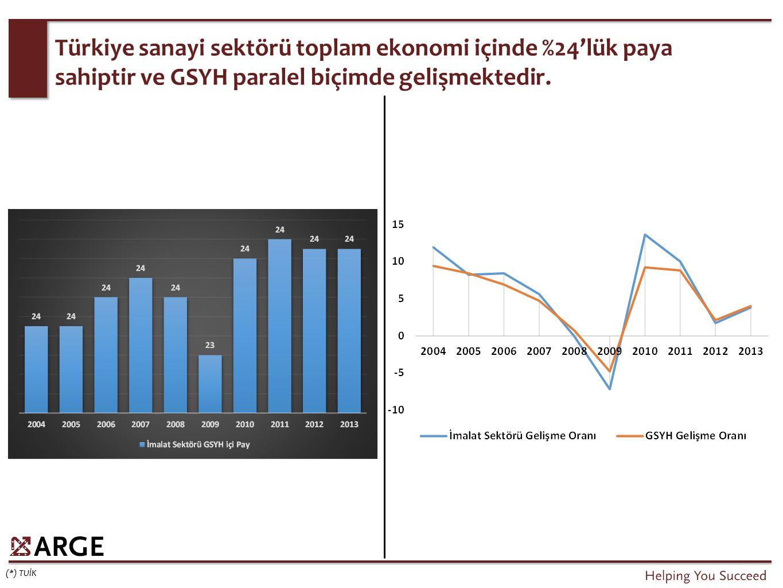 Türkiye sanayi sektörü toplam ekonomi içinde %24'lük paya sahiptir ve GSYH paralel biçimde gelişmektedir. (*) TUİK