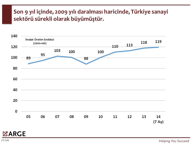 Son 9 yıl içinde, 2009 yılı daralması haricinde, Türkiye sanayi sektörü sürekli olarak büyümüştür. (*) TUİK İmalat Üretim Endeksi (2010=100)
