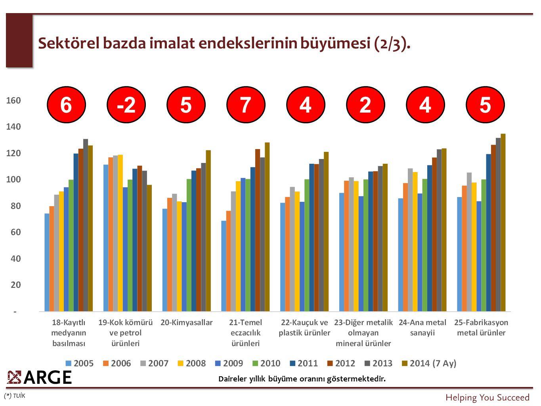 Sektörel bazda imalat endekslerinin büyümesi (2/3). (*) TUİK Daireler yıllık büyüme oranını göstermektedir. 6-2574245