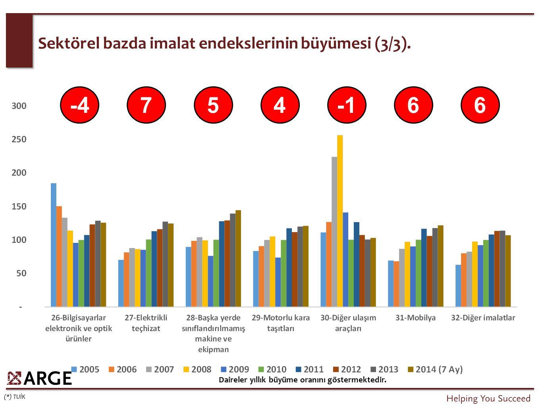 Sektörel bazda imalat endekslerinin büyümesi (3/3). (*) TUİK Daireler yıllık büyüme oranını göstermektedir. -475466