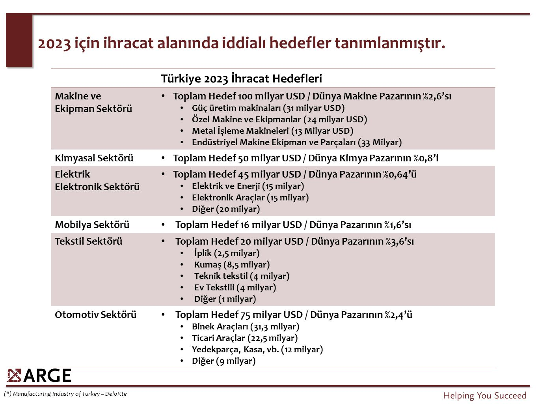 2023 için ihracat alanında iddialı hedefler tanımlanmıştır. Türkiye 2023 İhracat Hedefleri Makine ve Ekipman Sektörü Toplam Hedef 100 milyar USD / Dün