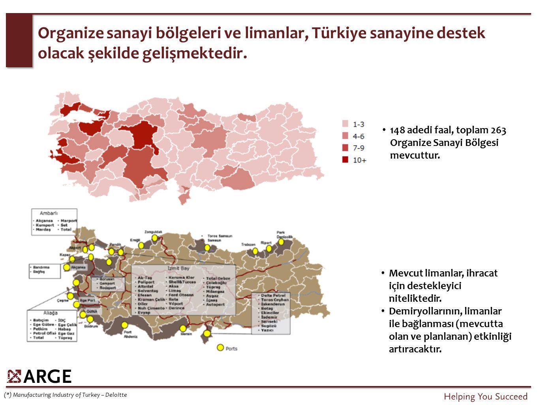 Organize sanayi bölgeleri ve limanlar, Türkiye sanayine destek olacak şekilde gelişmektedir. 148 adedi faal, toplam 263 Organize Sanayi Bölgesi mevcut