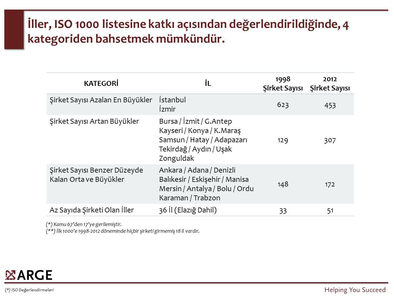 İller, ISO 1000 listesine katkı açısından değerlendirildiğinde, 4 kategoriden bahsetmek mümkündür. (*) ISO Değerlendirmeleri KATEGORİİL 1998 Şirket Sa