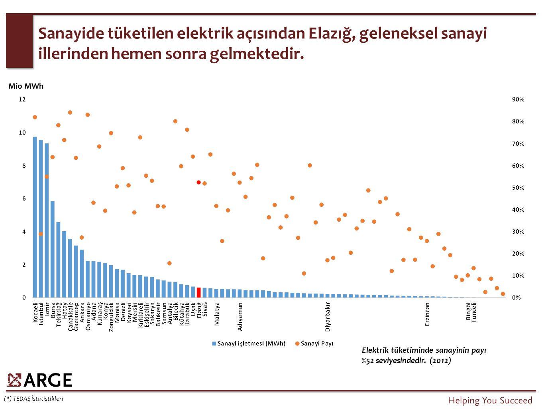 Sanayide tüketilen elektrik açısından Elazığ, geleneksel sanayi illerinden hemen sonra gelmektedir. (*) TEDAŞ İstatistikleri Elektrik tüketiminde sana