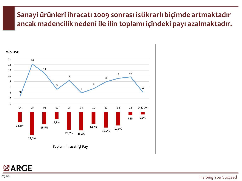 Sanayi ürünleri ihracatı 2009 sonrası istikrarlı biçimde artmaktadır ancak madencilik nedeni ile ilin toplamı içindeki payı azalmaktadır. (*) TİM Mio