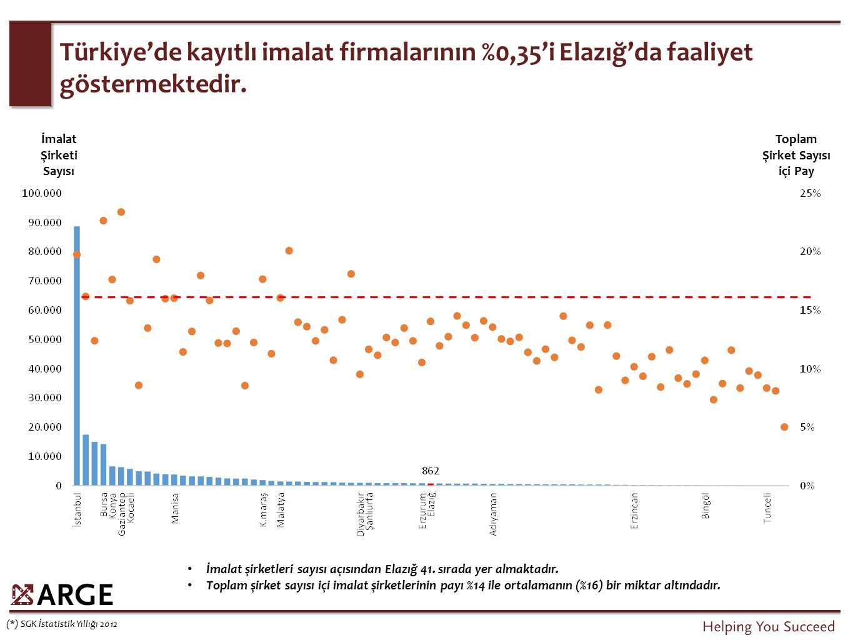 Türkiye'de kayıtlı imalat firmalarının %0,35'i Elazığ'da faaliyet göstermektedir. (*) SGK İstatistik Yıllığı 2012 İmalat Şirketi Sayısı Toplam Şirket
