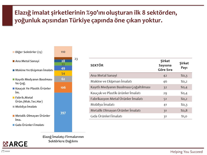 Elazığ imalat şirketlerinin %90'ını oluşturan ilk 8 sektörden, yoğunluk açısından Türkiye çapında öne çıkan yoktur. (*) xxxx SEKTÖR Şirket Sayısına Gö