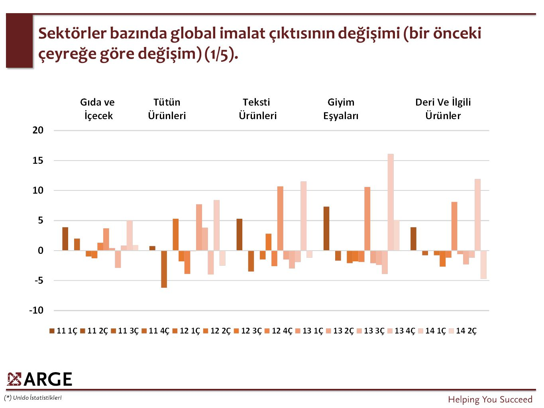 Sektörler bazında global imalat çıktısının değişimi (bir önceki çeyreğe göre değişim) (1/5). (*) Unido İstatistikleri