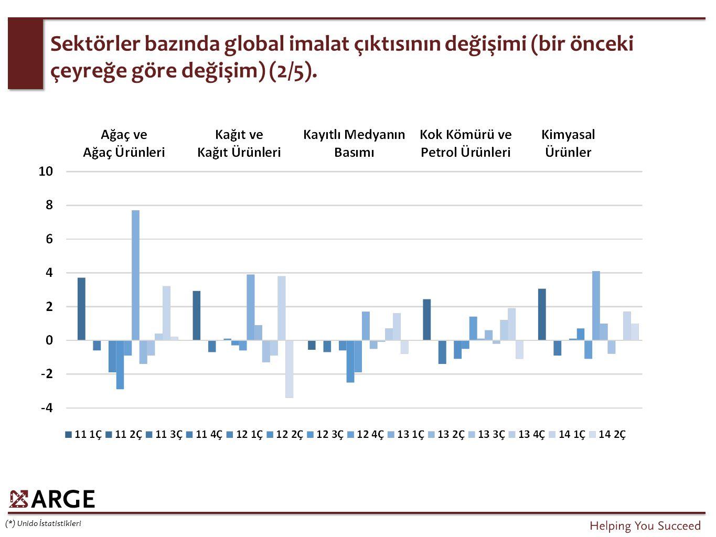Sektörler bazında global imalat çıktısının değişimi (bir önceki çeyreğe göre değişim) (2/5). (*) Unido İstatistikleri