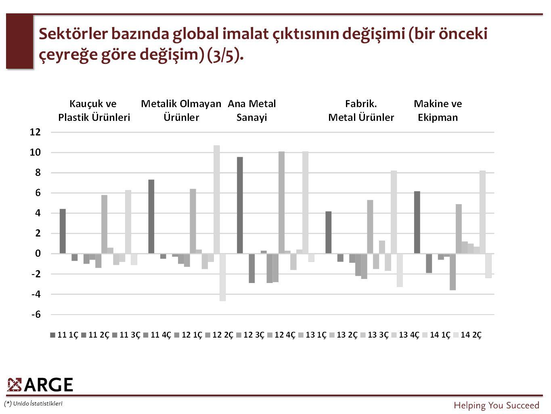 Sektörler bazında global imalat çıktısının değişimi (bir önceki çeyreğe göre değişim) (3/5). (*) Unido İstatistikleri