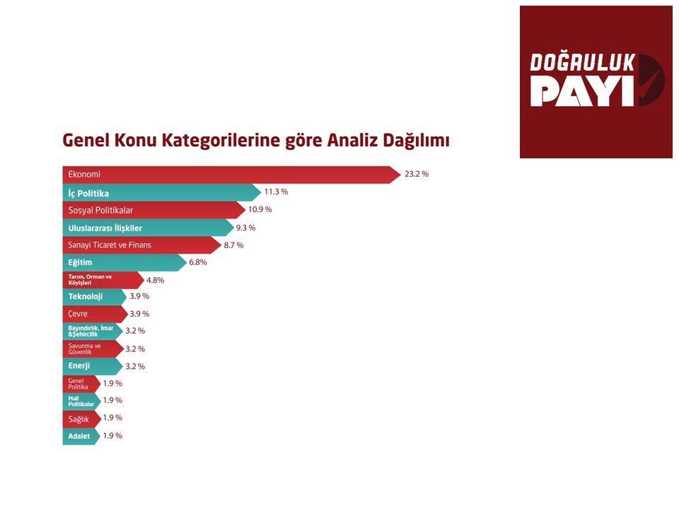 Doğruluk Payı Verileri  Tüm analizlerin %44'ü AK Parti'yi, %28'i CHP'yi ele alıyor.