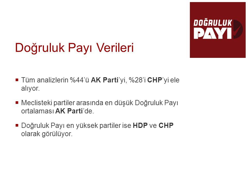 Doğruluk Payı Verileri  Tüm analizlerin %44'ü AK Parti'yi, %28'i CHP'yi ele alıyor.  Meclisteki partiler arasında en düşük Doğruluk Payı ortalaması