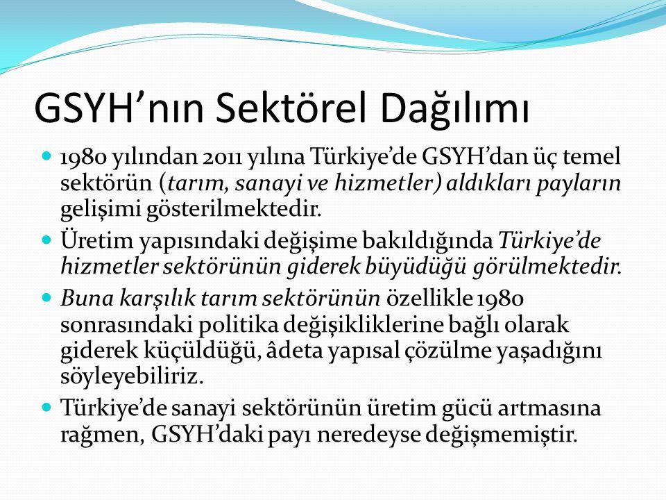 1980 yılından 2011 yılına Türkiye'de GSYH'dan üç temel sektörün (tarım, sanayi ve hizmetler) aldıkları payların gelişimi gösterilmektedir. Üretim yapı