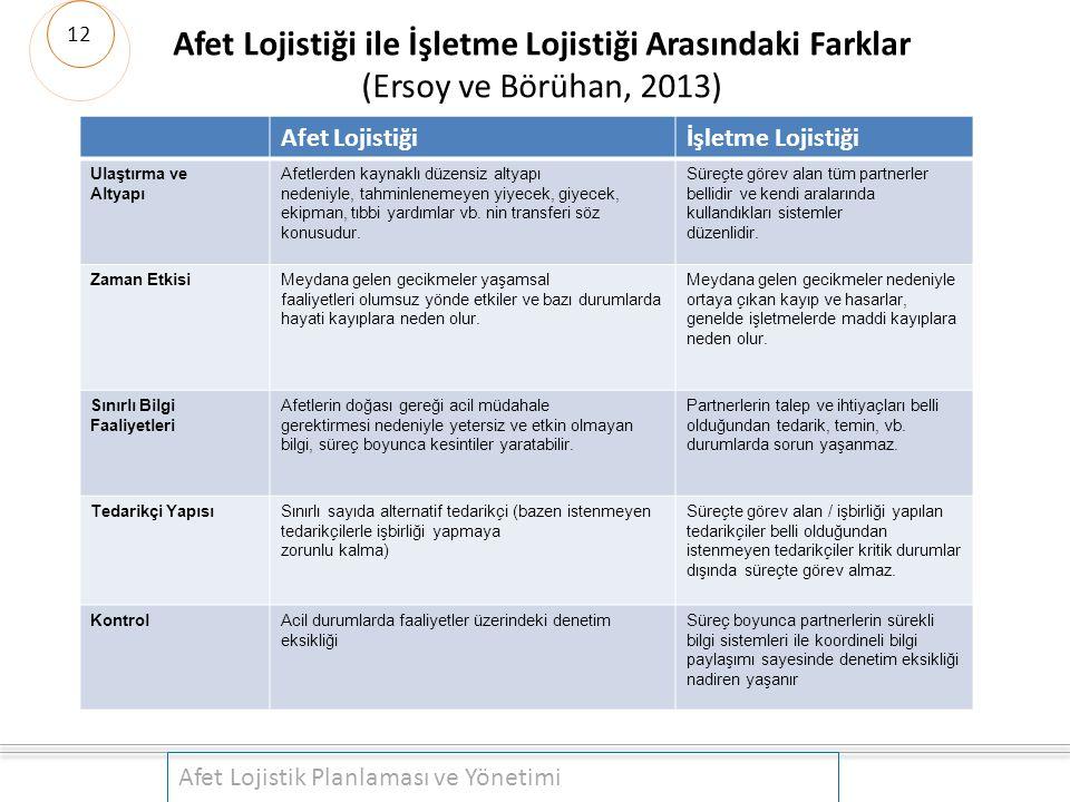 Afet Lojistiği ile İşletme Lojistiği Arasındaki Farklar (Ersoy ve Börühan, 2013) Afet Lojistik Planlaması ve Yönetimi Afet Lojistiğiİşletme Lojistiği