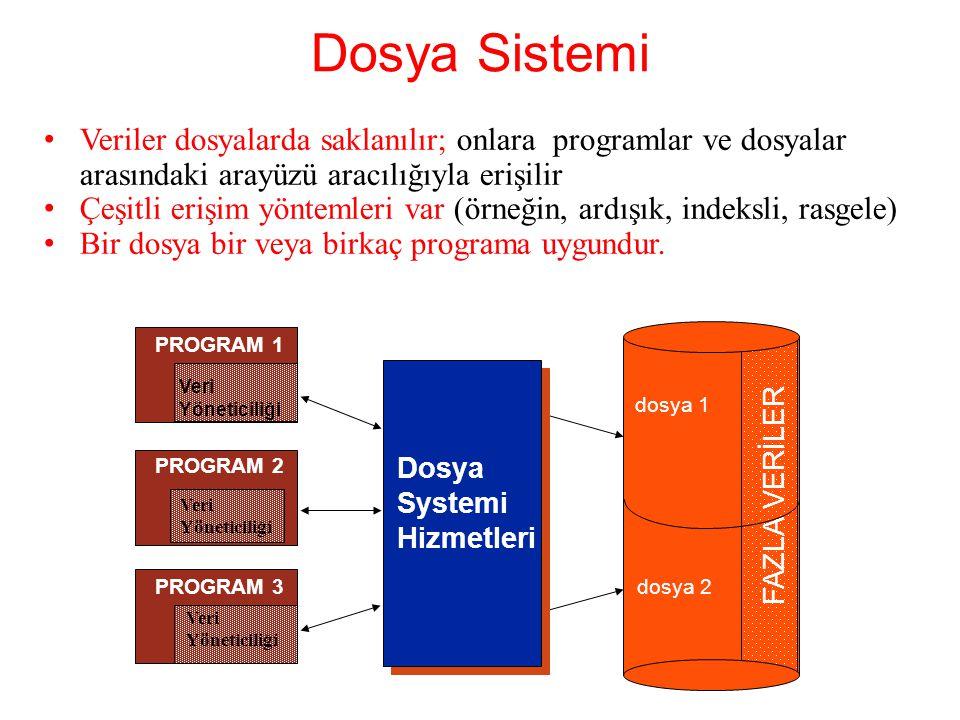 Dosya Sistemi Veriler dosyalarda saklanılır; onlara programlar ve dosyalar arasındaki arayüzü aracılığıyla erişilir Çeşitli erişim yöntemleri var (örneğin, ardışık, indeksli, rasgele) Bir dosya bir veya birkaç programa uygundur.