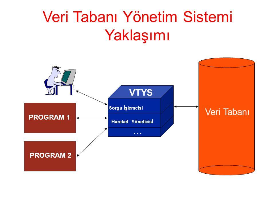 PROGRAM 1 PROGRAM 2 Veri Tabanı VTYS Sorgu İşlemcisi Hareket Yöneticis i … Veri Tabanı Yönetim Sistemi Yaklaşımı