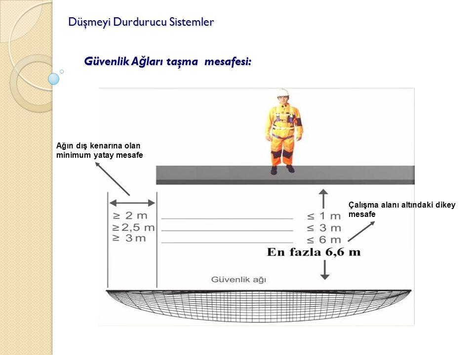 Düşmeyi Durdurucu Sistemler Güvenlik A ğ ları taşma mesafesi: Çalışma alanı altındaki dikey mesafe Ağın dış kenarına olan minimum yatay mesafe