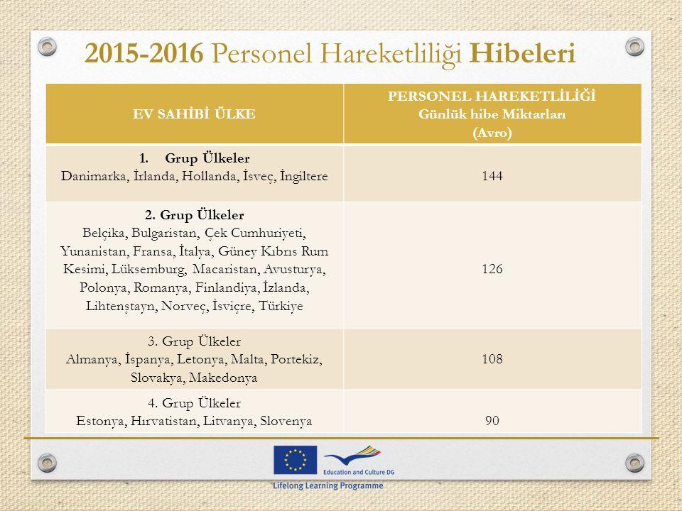 2015-2016 Personel Hareketliliği Hibeleri EV SAHİBİ ÜLKE PERSONEL HAREKETLİLİĞİ Günlük hibe Miktarları (Avro) 1.Grup Ülkeler Danimarka, İrlanda, Holla
