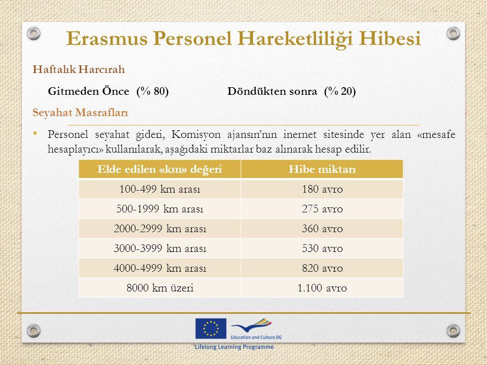 Erasmus Personel Hareketliliği Hibesi Haftalık Harcırah Gitmeden Önce (% 80)Döndükten sonra (% 20) Seyahat Masrafları Personel seyahat gideri, Komisyo