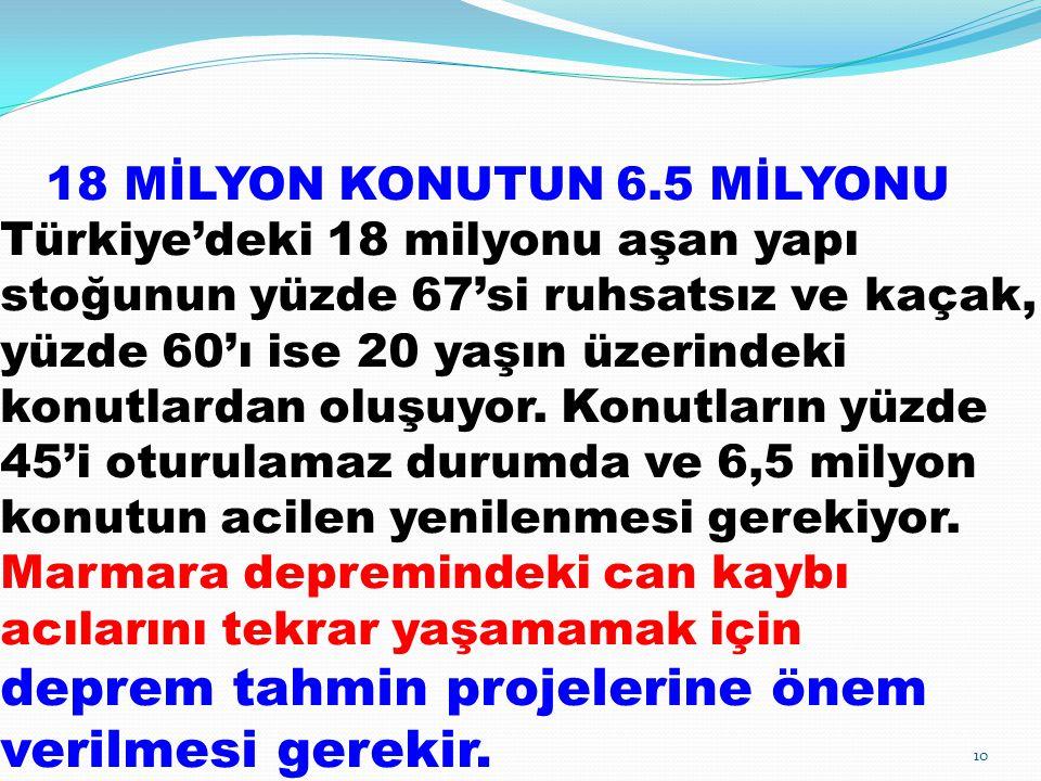 18 MİLYON KONUTUN 6.5 MİLYONU Türkiye'deki 18 milyonu aşan yapı stoğunun yüzde 67'si ruhsatsız ve kaçak, yüzde 60'ı ise 20 yaşın üzerindeki konutlardan oluşuyor.