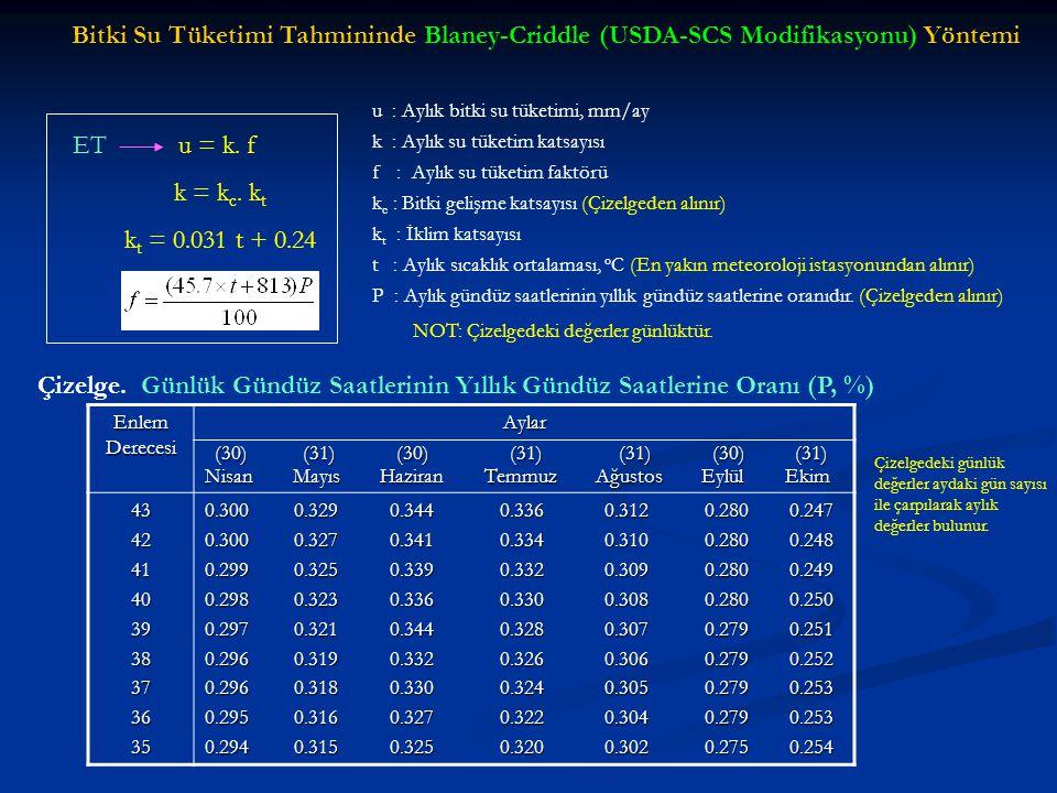Bitki Su Tüketimi Tahmininde Blaney-Criddle (USDA-SCS Modifikasyonu) Yöntemi ETu = k. f k = k c. k t k t = 0.031 t + 0.24 u : Aylık bitki su tüketimi,
