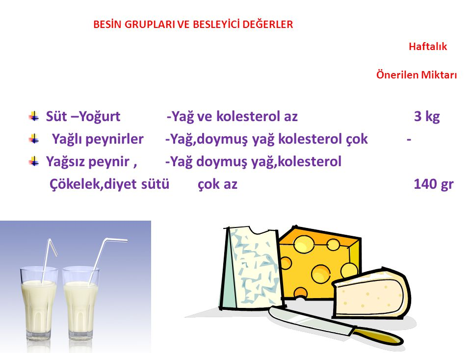 Süt –Yoğurt -Yağ ve kolesterol az 3 kg Yağlı peynirler -Yağ,doymuş yağ kolesterol çok - Yağsız peynir, -Yağ doymuş yağ,kolesterol Çökelek,diyet sütü ç