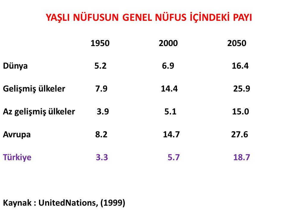 YAŞLI NÜFUSUN GENEL NÜFUS İÇİNDEKİ PAYI 1950 2000 2050 Dünya 5.2 6.9 16.4 Gelişmiş ülkeler 7.9 14.4 25.9 Az gelişmiş ülkeler 3.9 5.1 15.0 Avrupa 8.2 1