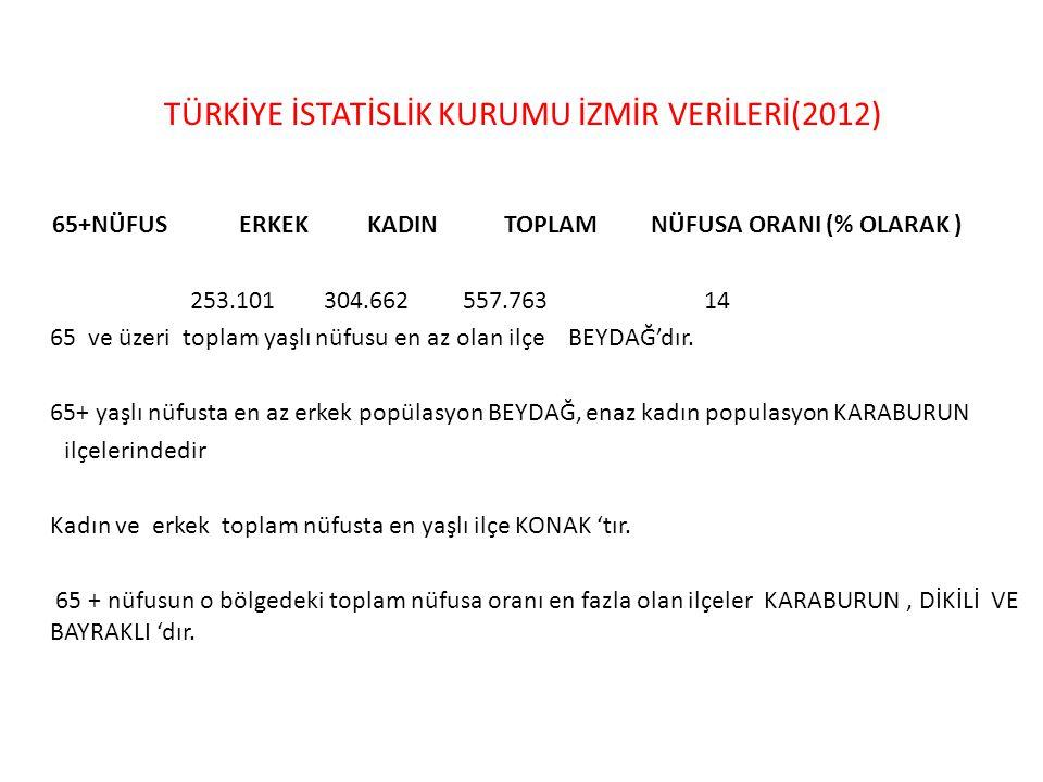 TÜRKİYE İSTATİSLİK KURUMU İZMİR VERİLERİ(2012) 65+NÜFUS ERKEK KADIN TOPLAM NÜFUSA ORANI (% OLARAK ) 253.101 304.662 557.763 14 65 ve üzeri toplam yaşl