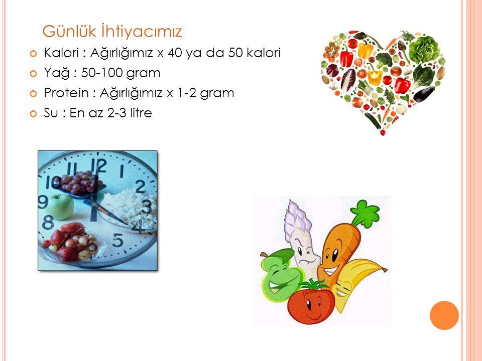 Günlük İhtiyacımız Kalori : Ağırlığımız x 40 ya da 50 kalori Yağ : 50-100 gram Protein : Ağırlığımız x 1-2 gram Su : En az 2-3 litre