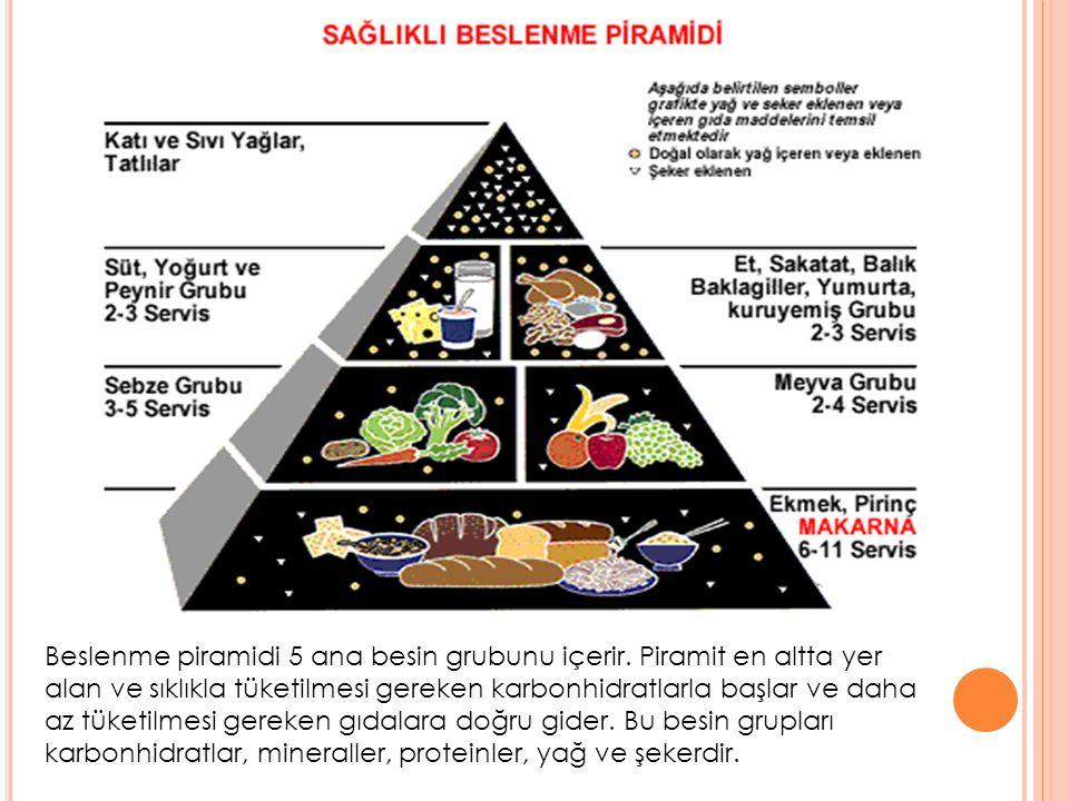 Beslenme piramidi 5 ana besin grubunu içerir. Piramit en altta yer alan ve sıklıkla tüketilmesi gereken karbonhidratlarla başlar ve daha az tüketilmes