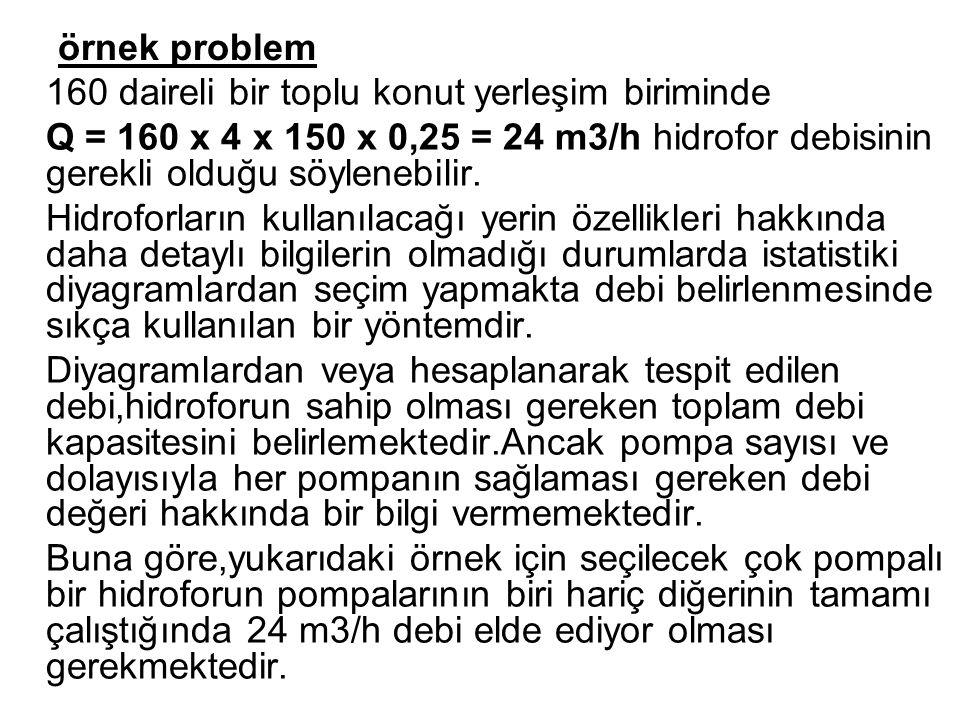 örnek problem 160 daireli bir toplu konut yerleşim biriminde Q = 160 x 4 x 150 x 0,25 = 24 m3/h hidrofor debisinin gerekli olduğu söylenebilir. Hidrof