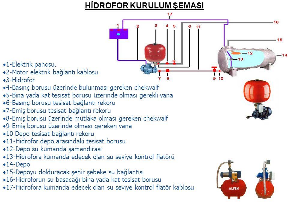 HİDROFOR KURULUM ŞEMASI  1-Elektrik panosu.  2-Motor elektrik bağlantı kablosu  3-Hidrofor  4-Basınç borusu üzerinde bulunması gereken chekwalf 