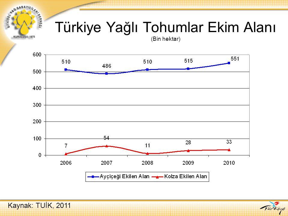 Türkiye Yağlı Tohumlar Ekim Alanı (Bin hektar) Kaynak: TUİK, 2011