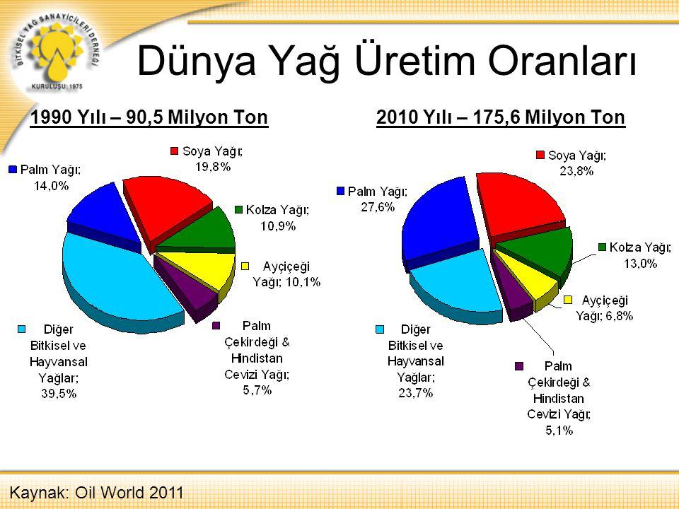 Dünya Yağ Üretim Oranları 1990 Yılı – 90,5 Milyon Ton 2010 Yılı – 175,6 Milyon Ton Kaynak: Oil World 2011
