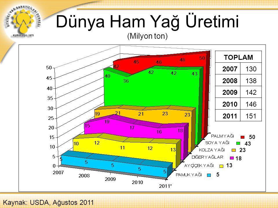 Dünya Ham Yağ Üretimi (Milyon ton) Kaynak: USDA, Ağustos 2011 TOPLAM 2007130 2008138 2009142 2010146 2011151 50 43 23 18 13 5
