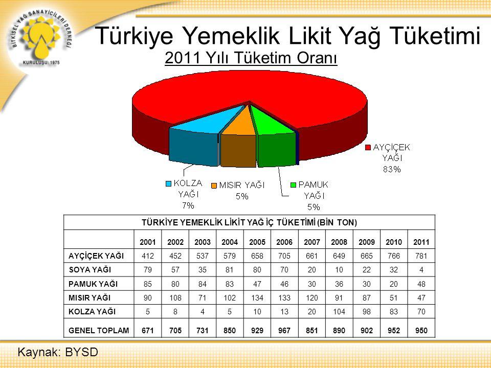 Türkiye Yemeklik Likit Yağ Tüketimi 2011 Yılı Tüketim Oranı TÜRKİYE YEMEKLİK LİKİT YAĞ İÇ TÜKETİMİ (BİN TON) 20012002200320042005200620072008200920102