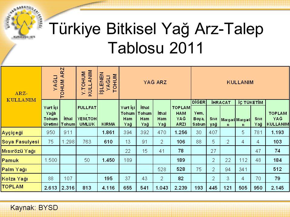 Türkiye Bitkisel Yağ Arz-Talep Tablosu 2011 Kaynak: BYSD