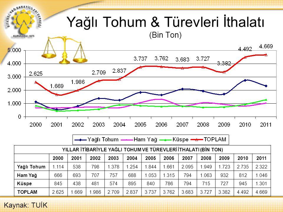 Yağlı Tohum & Türevleri İthalatı (Bin Ton) Kaynak: TUİK YILLAR İTİBARİYLE YAĞLI TOHUM VE TÜREVLERİ İTHALATI (BİN TON) 20002001200220032004200520062007